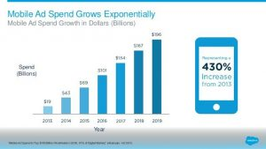 Store Visits & Offline Data Will Drive Mobile Ad Growth